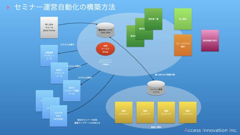 オンラインセミナー運営管理システム・概要